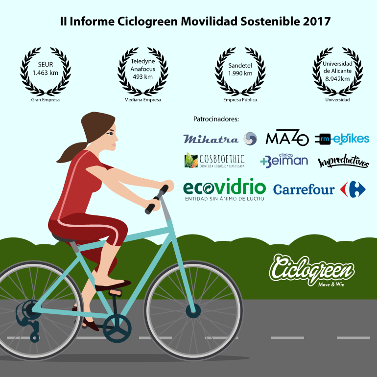 Movilidad Sostenible Ciclogreen