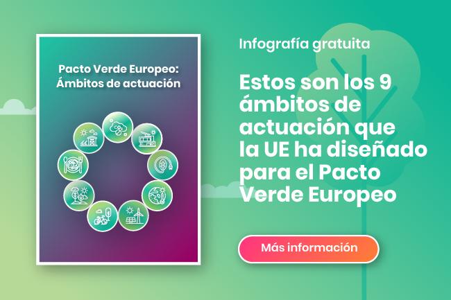 Los 9 ámbitos de actuación del Pacto Verde Europeo